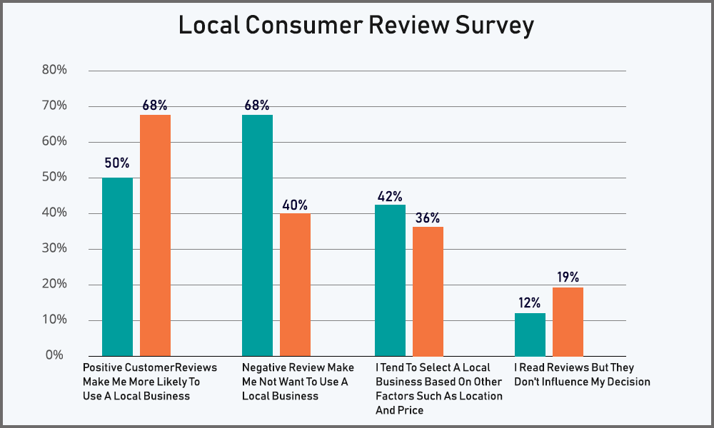 Online Reviews Can Help You Rank Higher On The Search Engines
