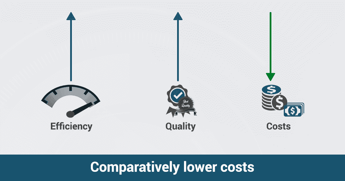 Comparatively lower costs