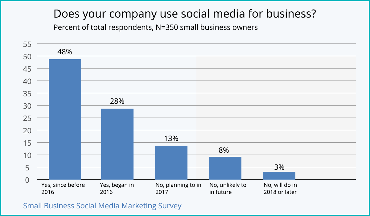 small businesses are taking advantage of social media