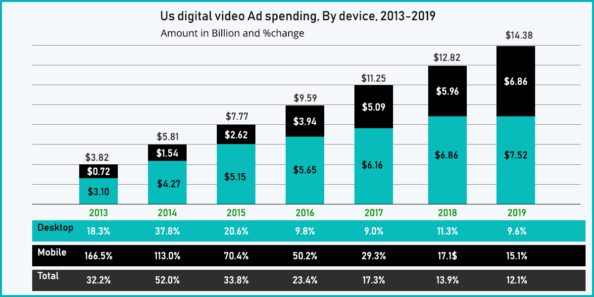 growth of video ads