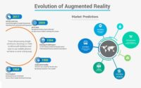 The Potential of Augmented Reality in Business