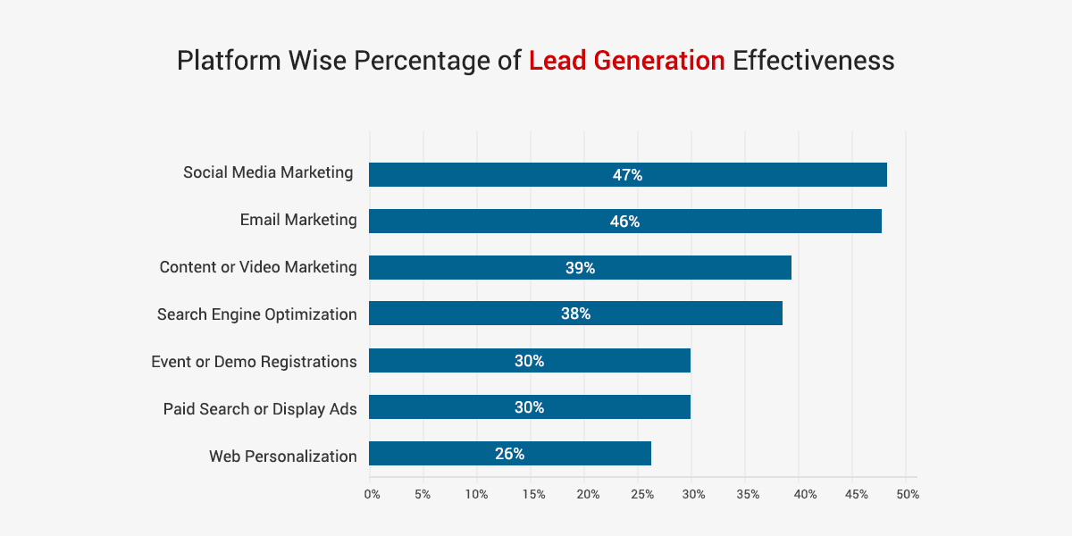 Generating leads without effort