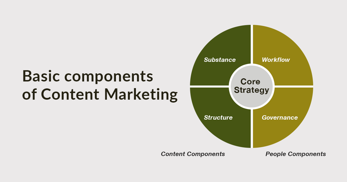 Content strategy and content marketing strategy