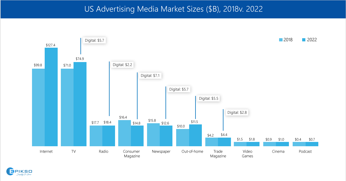 US Advertising Media Market