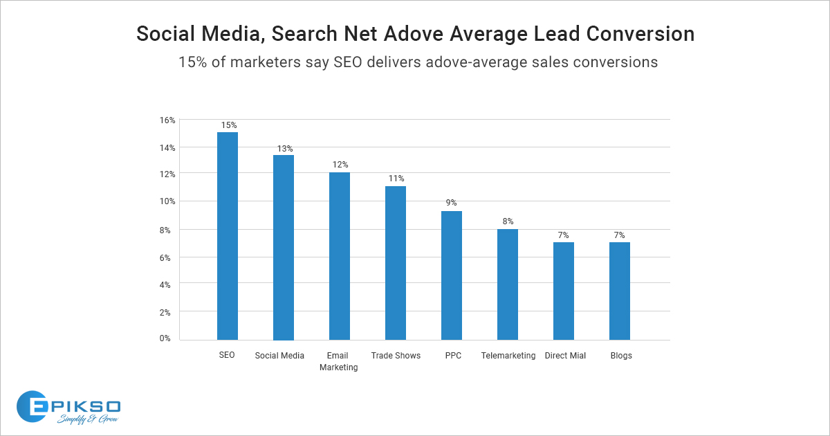 higher conversion rates with Digital Marketing