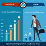 Digital vs Tradistion Marketing Blog