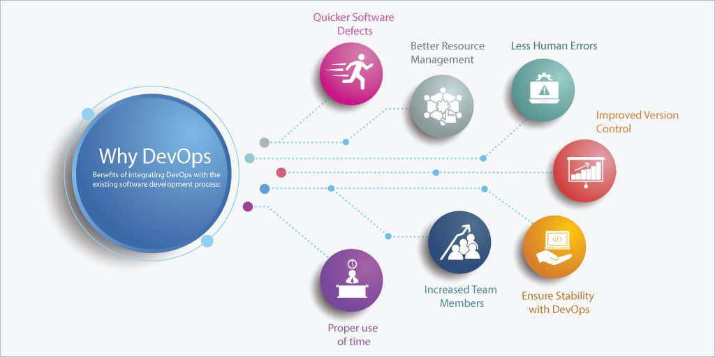 Benefits of integrating DevOps